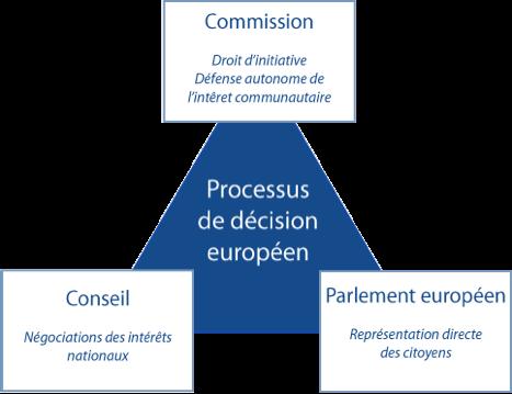 Processus Décisionnel UE