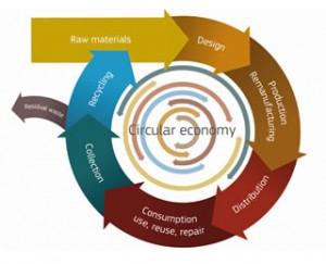 Circular eco
