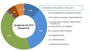 eu_budget_2015_fr